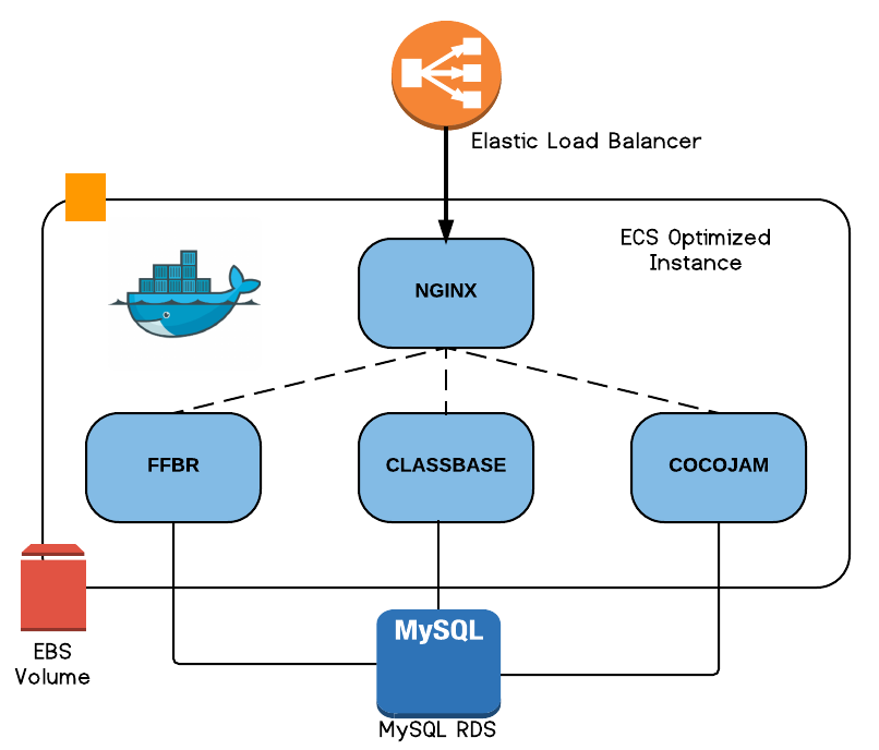 EC2 ECS Diagram